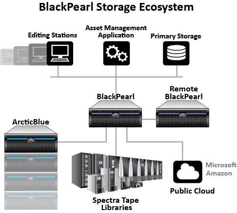 Spectra Logic Corporation : BlackPearl Converged Storage System