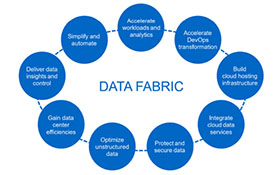 NetApp : NetApp Data Fabric - your data, securely placed anywhere in the world, accessible anytime, anywhere